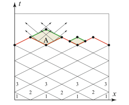 """Facets of A are """"shallower"""" than the maximum wave speed, so it can be solved once the inflow data is available. Elements 1 can be solved in parallel from initial conditions; elements 2 can be solved from their inflow data and so forth."""