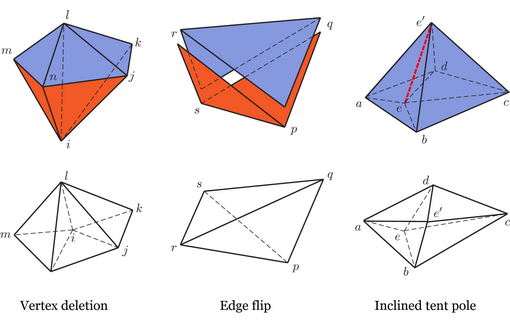 Novel adaptive operations in spacetime (top) facilitate tracking moving boundaries and sharp solution features such as shocks and cracks, without typical projection errors from the old to the new mesh in their spatial counterparts (bottom).
