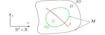 The momentum flux M on arbitrary orientations in spacetime. The differential equation and jump conditions are enforced on Q and J, respectively.